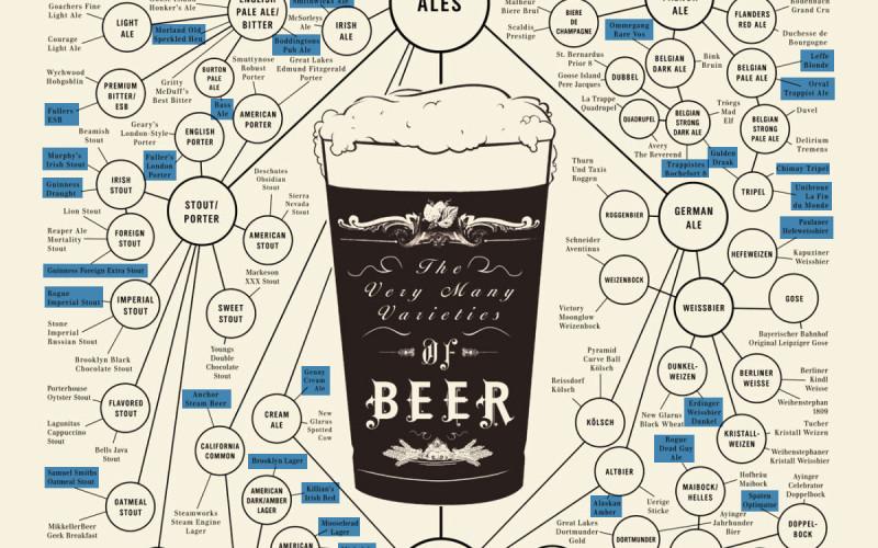 BEER, RAP & TAXONOMY