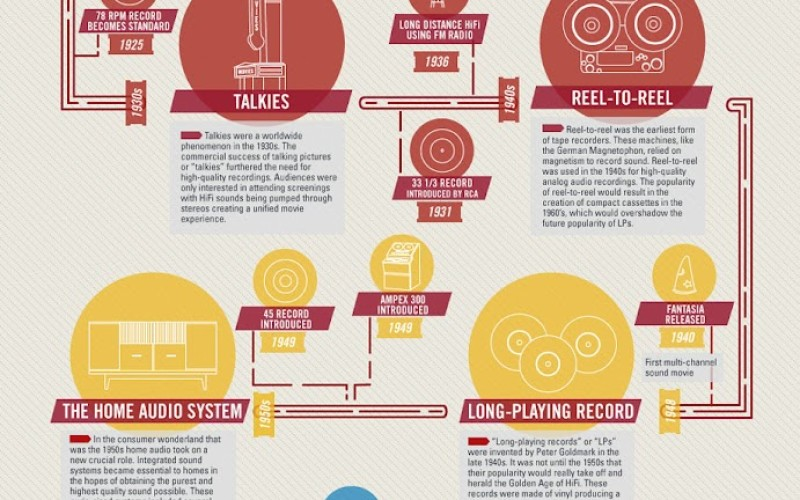 THE HISTORY OF HI-FI