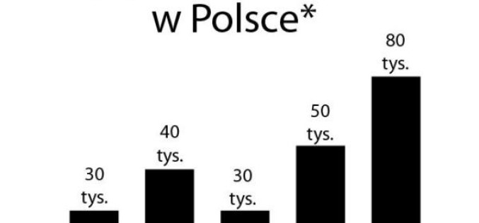 CHART POLSKI