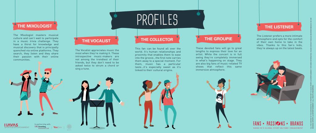 Havas SE FPB Profile descriptions
