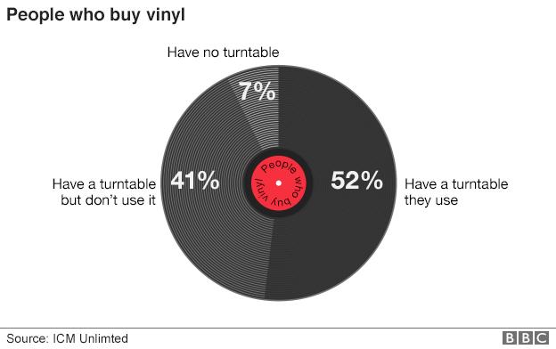 bbc vinyl