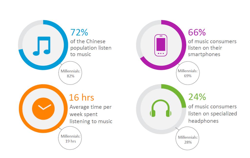 china music 360 chart